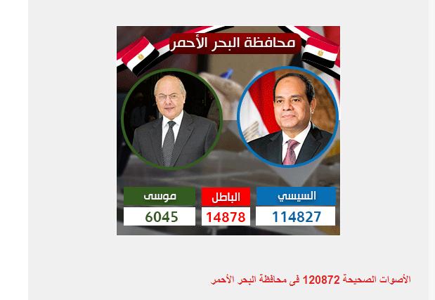 المؤشرات الأولية لفرز الأصوات بانتخابات الرئاسة 2018